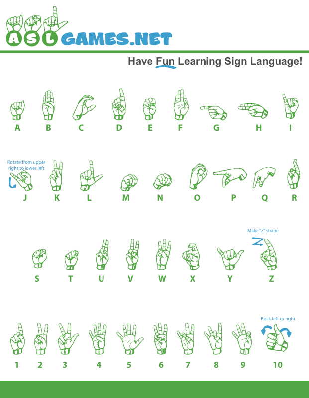 picture about Printable Sign Language Chart titled American Indication Language Alphabet - Historical past, Printable Chart